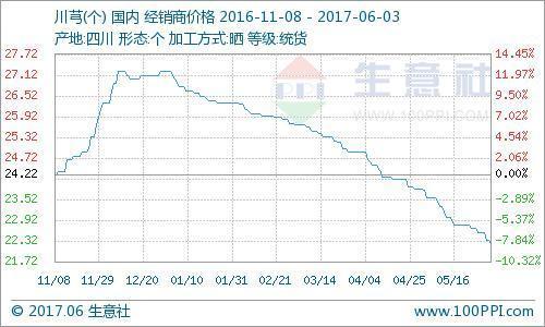 生意社:6月3日川芎市場行情下跌