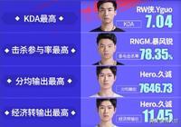 王者榮耀:官方發佈KPL選手數據之最,RNGM隊員佔了大多數