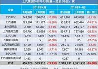 """4月汽車銷量快報:又見""""斷崖式""""下滑?多家車企暴跌為哪般"""