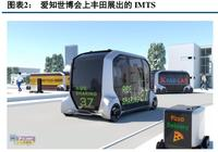 日本汽車自動駕駛產業解析