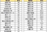 深圳各區小學錄取線出爐 這個區最低僅需25分!