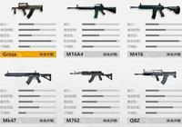 《絕地求生:刺激戰場》裡什麼步槍最好用?