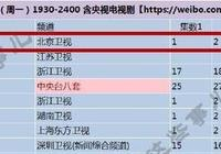 《大江大河》首播收視奪冠,真實又催淚,不愧是等一年的好劇!