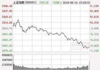 """中國股市再現""""騷操作"""",股市三大猜想,A股調整是釋放風險"""