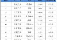 4月SUV銷量排名出爐,本田CR-V大漲843.8%進前四,博越幾近腰斬