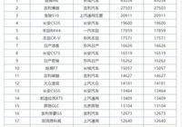 1月SUV銷量完整版揭曉:途觀未進前十,CR-V僅排第六,H6仍是第一