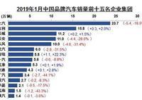 1月份銷量分析:吉利、長城、比亞迪,一汽、東風、上汽,哪家強