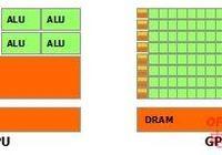 GPU和CPU的區別