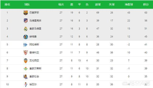 隨著齊達內的迴歸,聯賽還剩下9輪的情況下,皇馬還有機會奪的西甲的冠軍嗎?