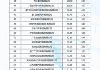 2019年中國汽車經銷商集團百強排行榜出爐:廣匯/中升/利星行前三