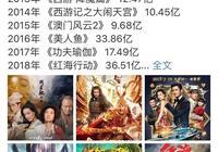 彭于晏連發博稱讚三部電影,或化身錦鯉預言春節檔票房前三強!