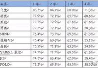 小型車保值率榜單 日系成最大贏家?