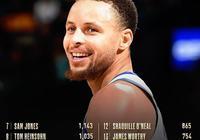 庫裡生涯總決賽得分升至NBA歷史第15位