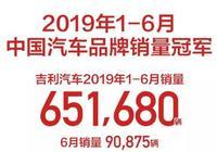 自主銷冠、市佔率提升,吉利汽車6月終端大銷12.6萬輛