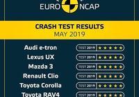 新馬自達 3 、豐田 RAV4、雷克薩斯UX入列!EURO NCAP公佈最新測試