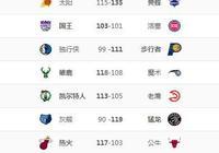 NBA排名:掘金追勇士,雷霆升西3,雄鹿穩東1,湖人跌至9