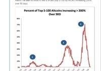 比特幣與替代幣漲跌互動有規律!三次超級週期指明大行情投資方向