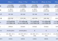 iPhone 7和iPhone 6s應該怎麼選?