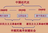 三分鐘看懂中國近代史,乾貨值得收藏