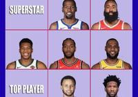 NBA現役59位球星分四個檔次,超巨只有5人,頂級球員10人,全明星13人,分別哪些球員?