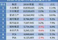 大眾奪冠 現代起亞排名第五!2018年汽車集團銷量榜出爐