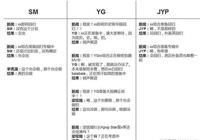怎麼看SM李秀滿、YG楊賢碩、JYP樸振英