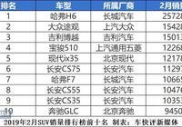 2月SUV銷量盤點:逍客奇駿雙雙跌出前十 現代ix35位居第五