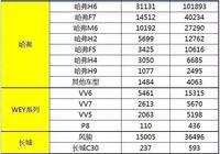 看看這些品牌汽車3月份銷量,國產車代表猛漲783%