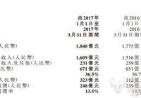 首季運營報告中這個數據變化 是否意味著中國移動出現了大麻煩?