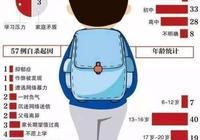 上海一17歲男孩當著母親面跳橋身亡,為什麼現在的孩子這麼容易做極端的事情?