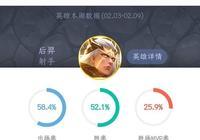 王者榮耀中,為什麼大家都不願意BAN后羿這種勝率出場率都高的英雄?