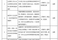 京津冀、上海、合蕪蚌、成德綿等8區域開展全面創新改革試驗