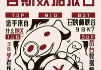 LOL:白銀二玩家應聘JDG戰隊想要打職業,JDG官博直言看呆了,如何評價?