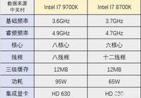 英特爾I7-9700K性能怎麼樣?
