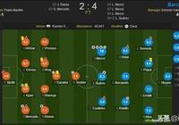 10+,巴薩VS塞維利亞打分,梅西超滿分表現征服對手