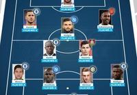 歐聯淘汰賽最貴11人:阿扎爾領銜,切爾西5人入選