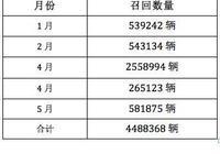 前5月國內召回汽車共計448.8萬輛 其中自主品牌僅20萬輛?