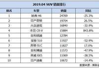 4月SUV銷量排行榜:日產奇駿超越途觀登上第二,本田CR-V銷量暴增