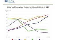 步步高手機真的是高價低配嗎?
