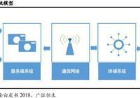 物聯網專題報告:物聯網安全市場進入快速增長期