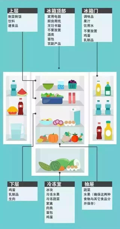 「生活」食物丟進冰箱就完事兒?很多人冰箱都沒用對!