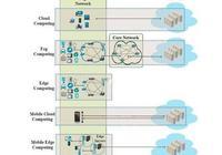 雲計算、霧計算、邊緣計算是什麼