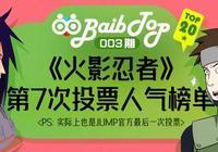 《火影忍者》JUMP官方投票人氣排名TOP20,斑爺勉強入榜!