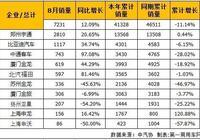 廈門金龍由負轉正 中通躍升第三 8月大型客車銷量排行
