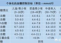 人體的血糖多少為宜?血糖高了會有哪些影響?