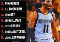 近日美媒排出NBA現役10大未入選全明星球星排名,布克第6,康利第1,你怎麼看?