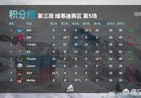 PCL第三週維寒迪小組賽,Ark強勢第一晉級,蛇隊第五,微博遺憾淘汰,你怎麼看?
