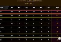 """PUBG明星賽:ARK冠軍,4AM高開低走第二,4AM為何總是""""萬年老二""""?"""