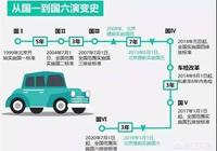 國六出來對二手車有什麼影響?買二手車划算還是買新車好?