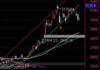有些發行價是20或30幾的股價,現在跌到幾元了,為什麼沒有取消上市資格呢?